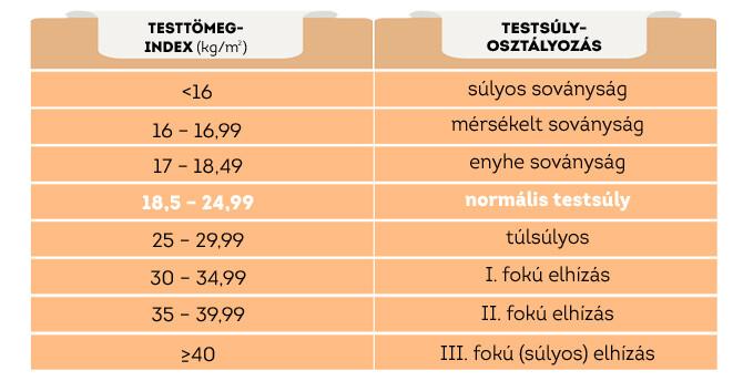 fogyás bmi 30)