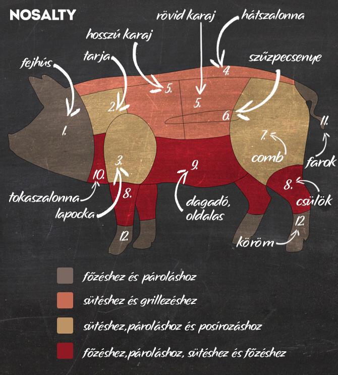 el kell-e távolítania a zsírt a sertéshústól