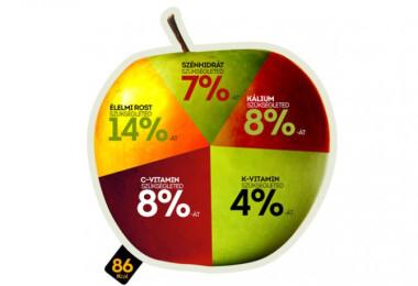 Mennyit ér egy alma?